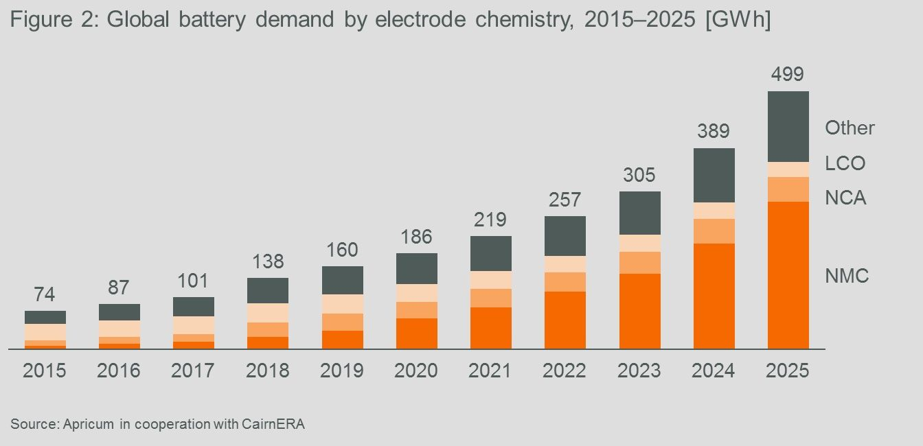 Global battery demand by electrode chemistry