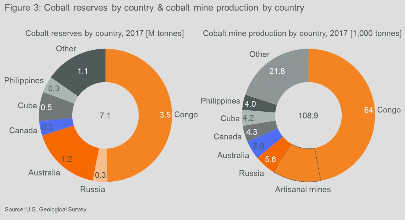 Cobalt reserves by country