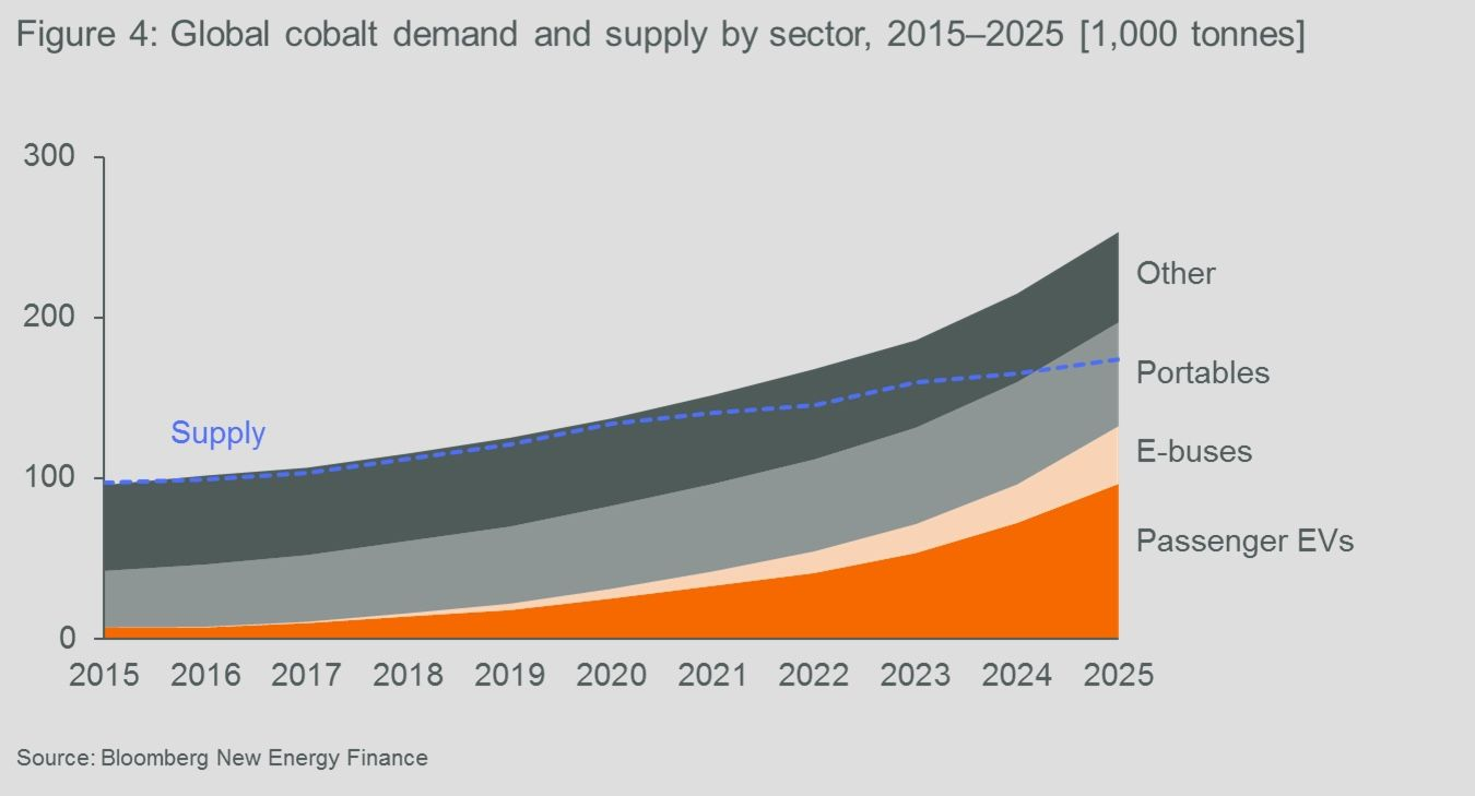Global cobalt demand