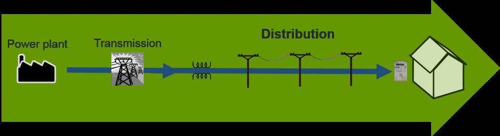 Distribution System Operators