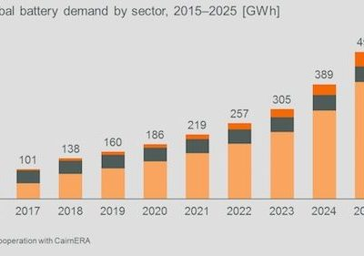 Global Battery Demand