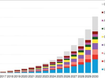 Global energy storage market forecast to double six times in 12 years